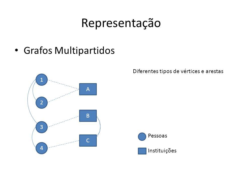 Representação Grafos Multipartidos