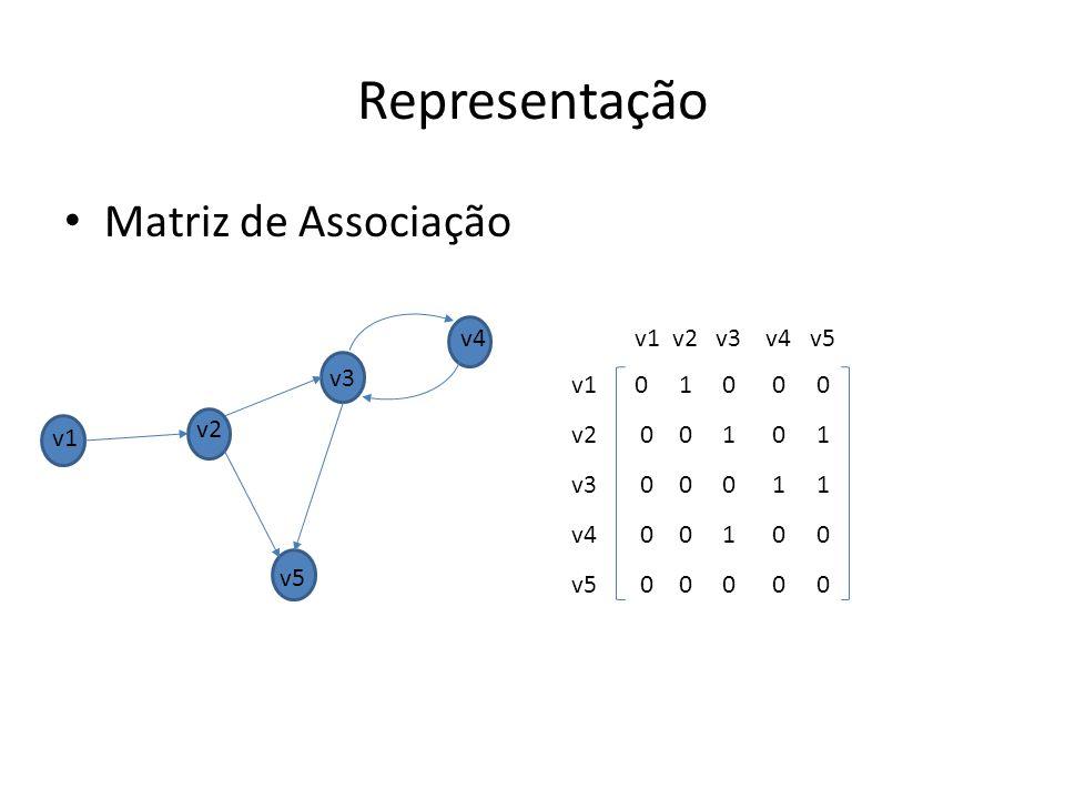 Representação Matriz de Associação v4 v1 v2 v3 v4 v5 v3 v1 v2 v3 v4 v5