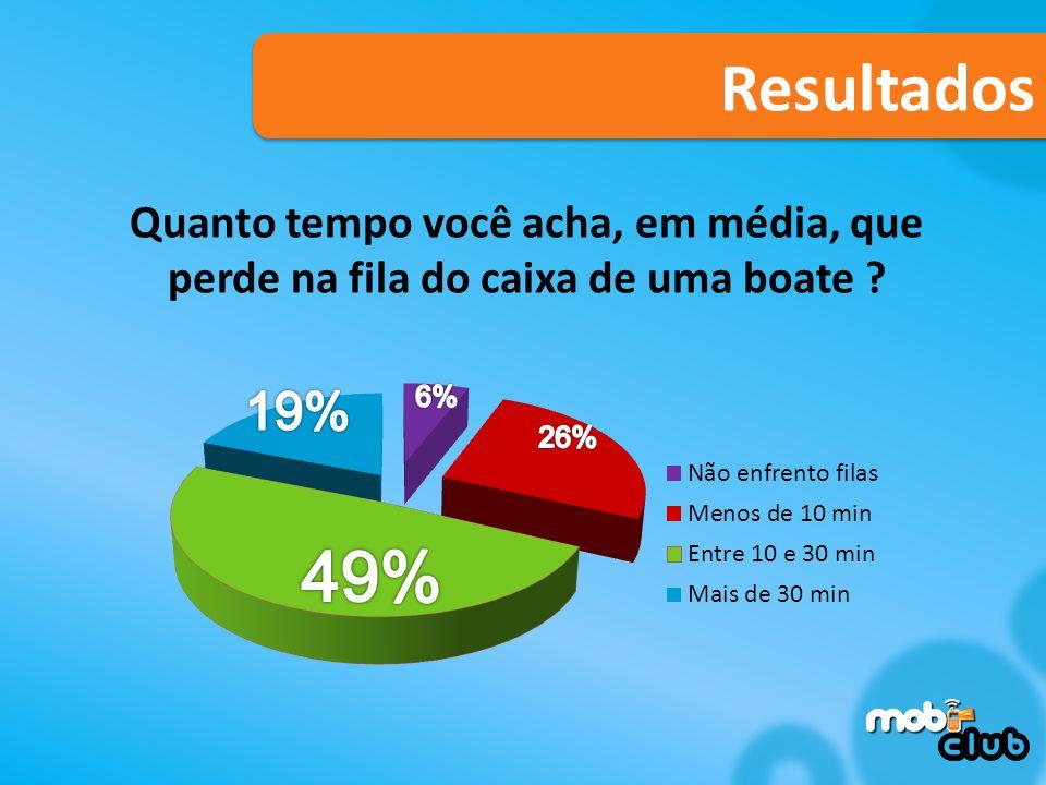 Resultados Quanto tempo você acha, em média, que perde na fila do caixa de uma boate 19% 6% 26%