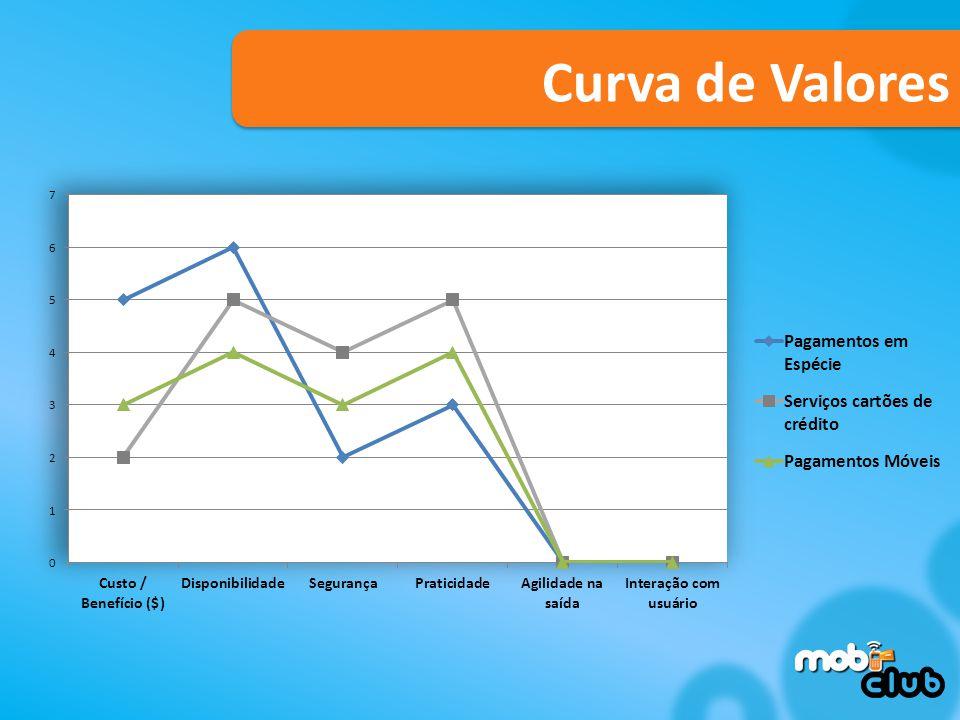 Curva de Valores Curva de valores sem o mobiclub