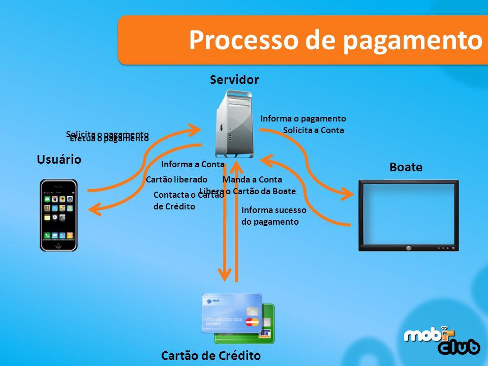 Processo de pagamento Servidor Usuário Boate Cartão de Crédito