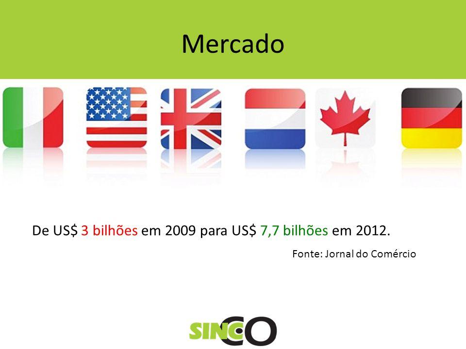 Mercado De US$ 3 bilhões em 2009 para US$ 7,7 bilhões em 2012.