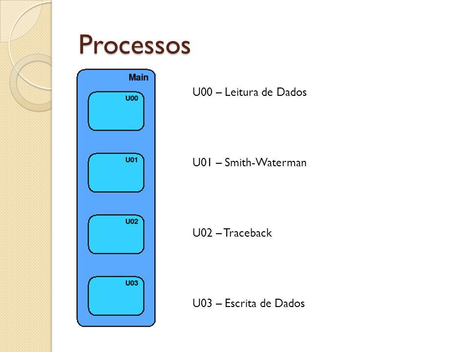 Processos U00 – Leitura de Dados U01 – Smith-Waterman U02 – Traceback