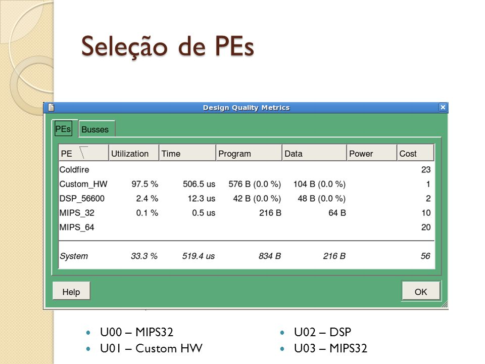 Seleção de PEs U00 – MIPS32 U02 – DSP U01 – Custom HW U03 – MIPS32