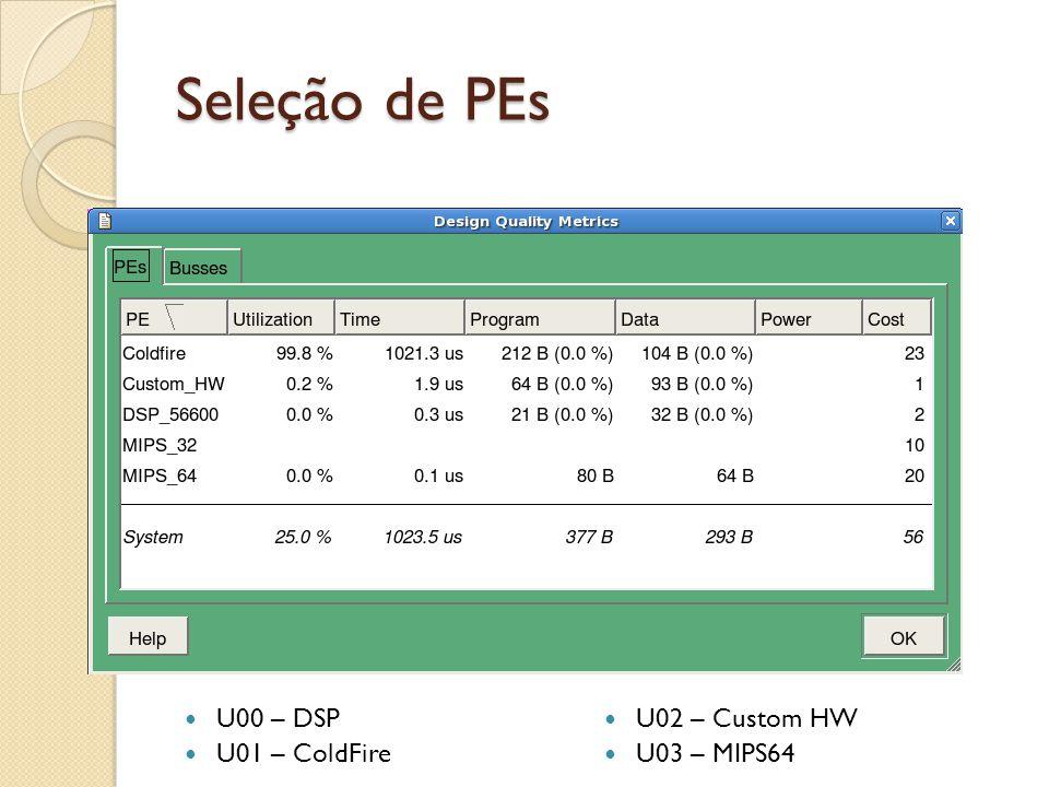 Seleção de PEs U00 – DSP U02 – Custom HW U01 – ColdFire U03 – MIPS64