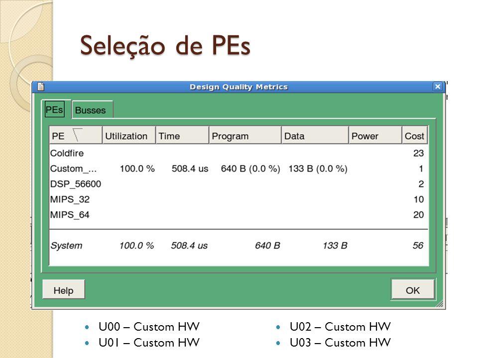 Seleção de PEs U00 – Custom HW U02 – Custom HW U01 – Custom HW