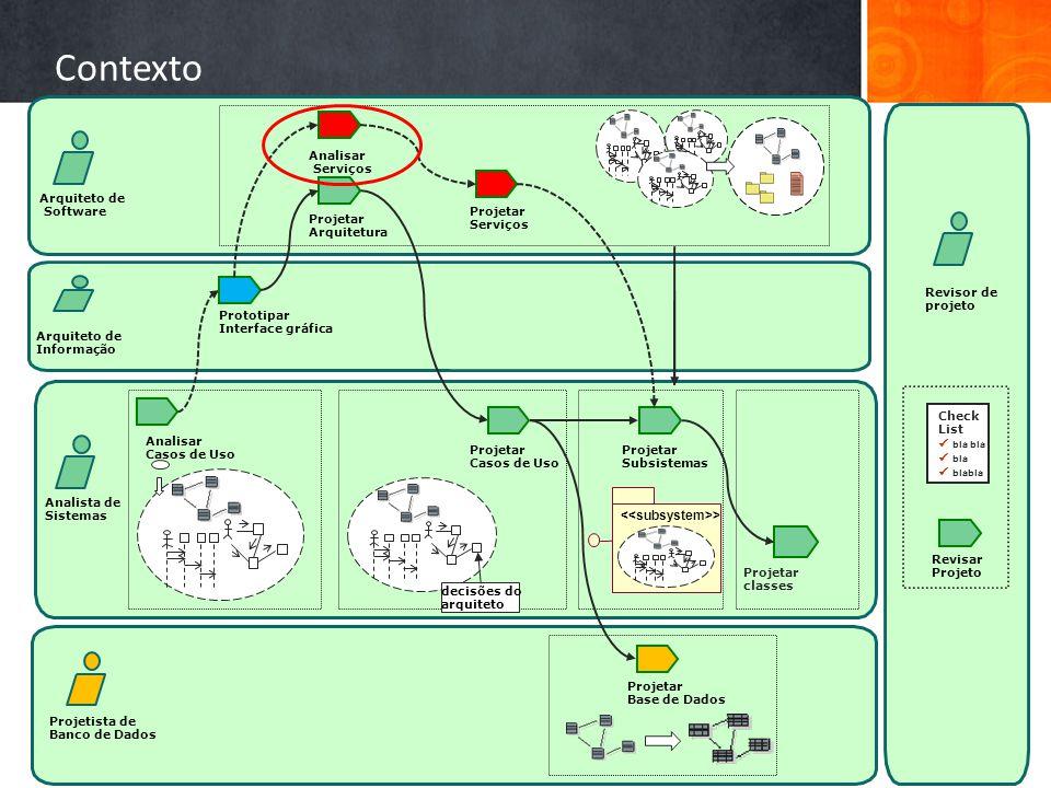 Contexto <<subsystem>> Analisar Serviços Arquiteto de