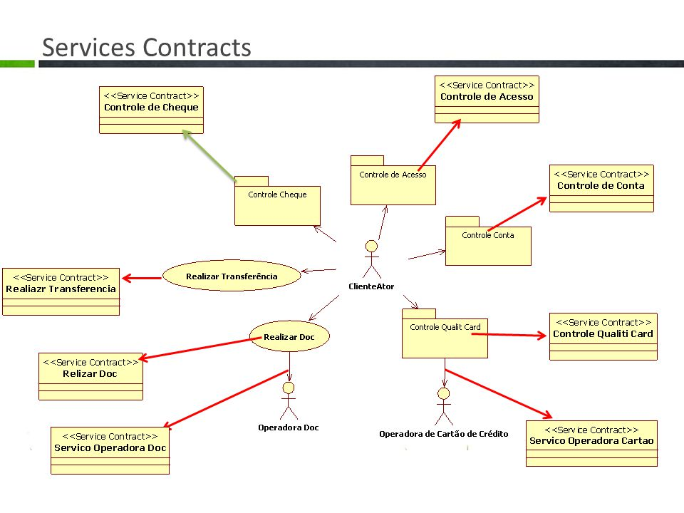 Services Contracts