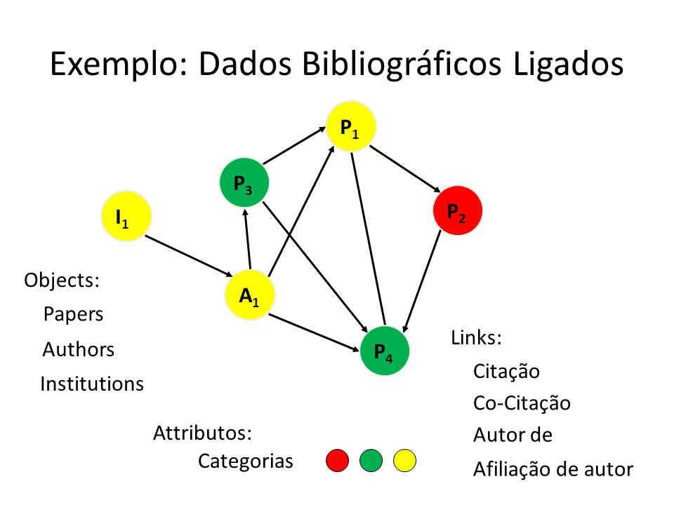 Exemplo: Dados Bibliográficos Ligados