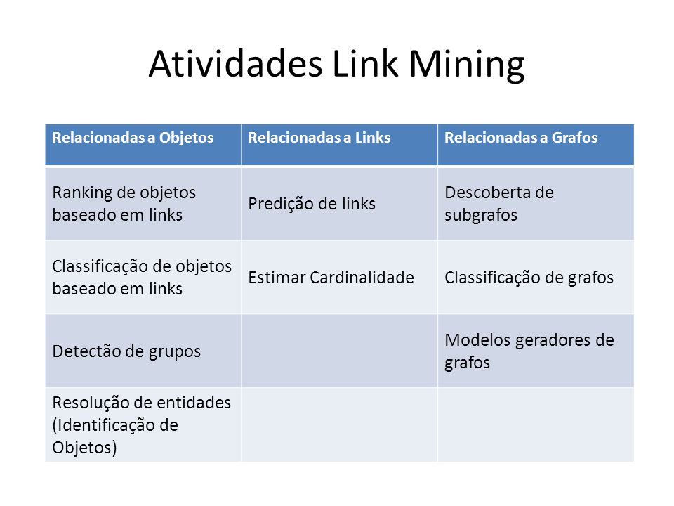 Atividades Link Mining