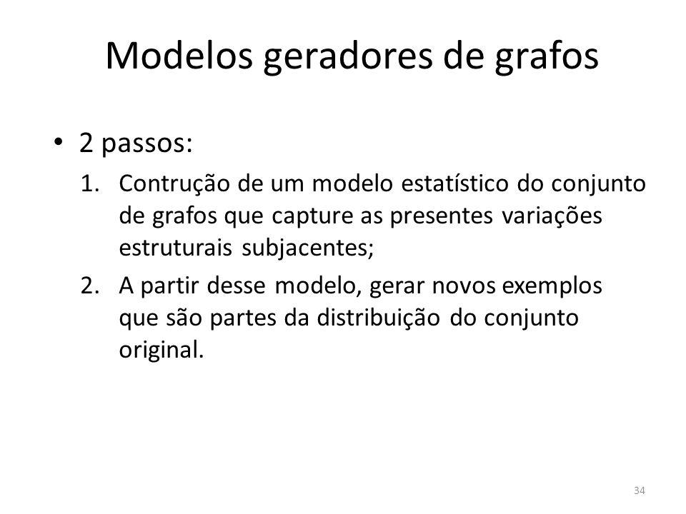 Modelos geradores de grafos