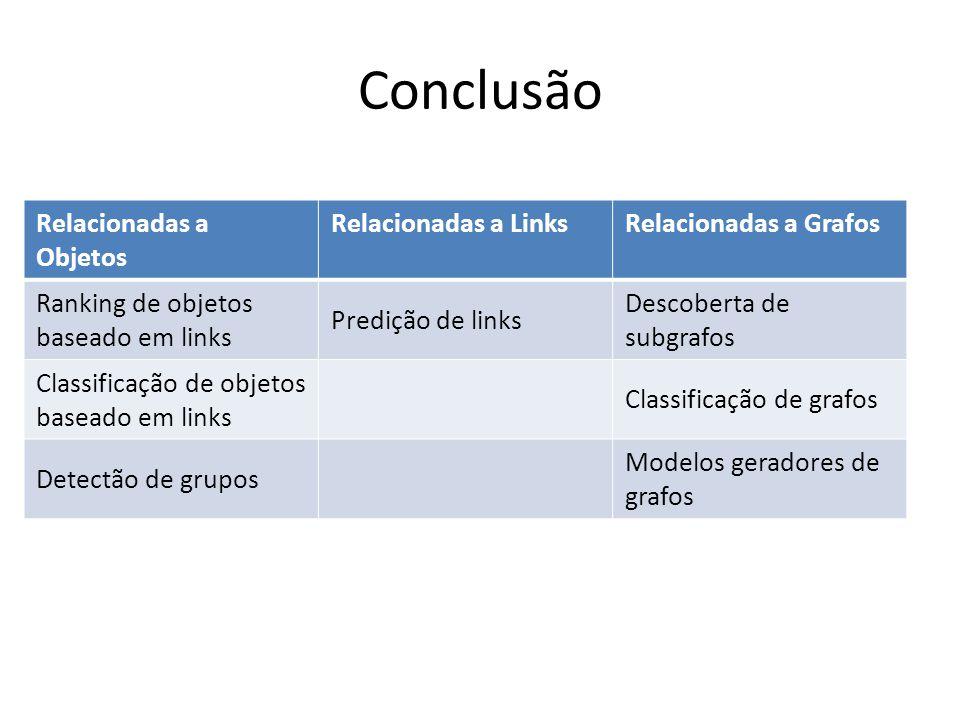 Conclusão Relacionadas a Objetos Relacionadas a Links