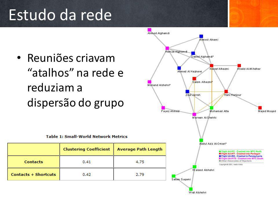 Estudo da rede Reuniões criavam atalhos na rede e reduziam a dispersão do grupo