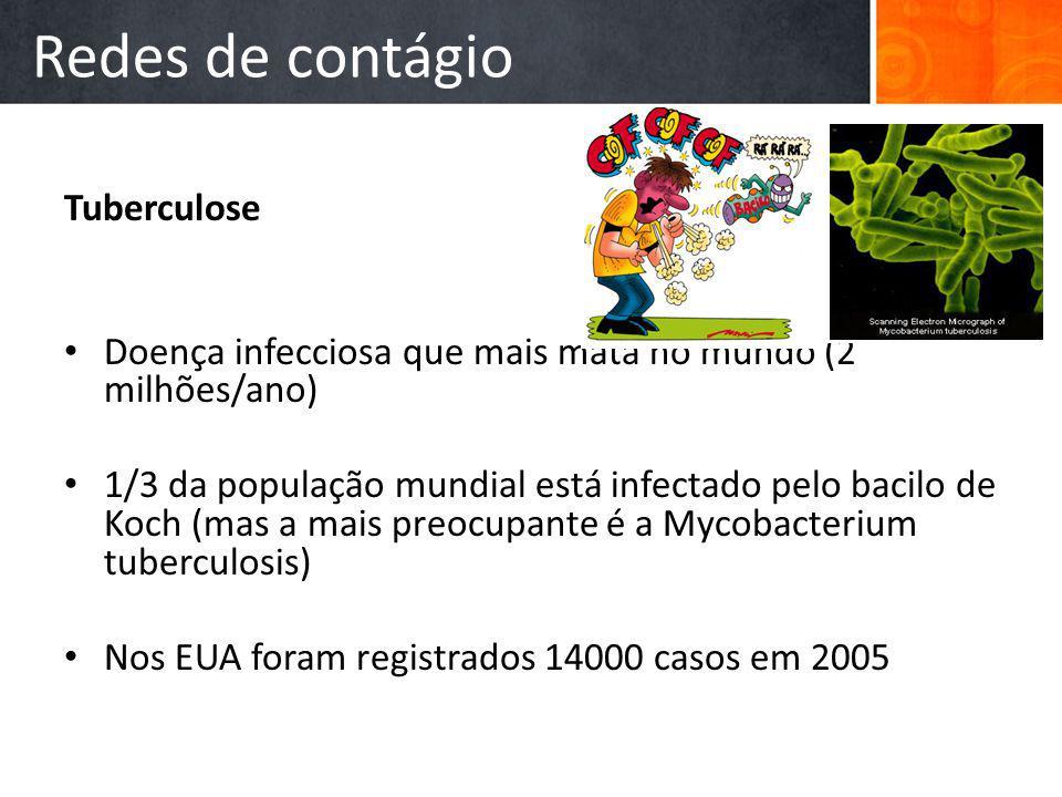 Redes de contágio Tuberculose
