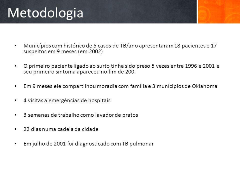 Metodologia Municípios com histórico de 5 casos de TB/ano apresentaram 18 pacientes e 17 suspeitos em 9 meses (em 2002)