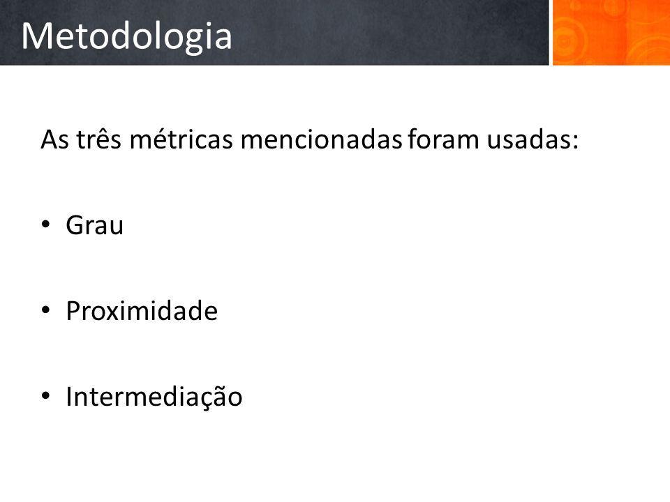 Metodologia As três métricas mencionadas foram usadas: Grau