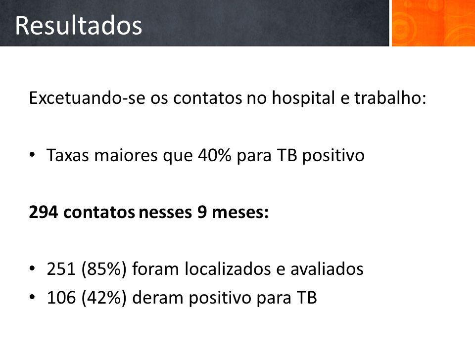 Resultados Excetuando-se os contatos no hospital e trabalho: