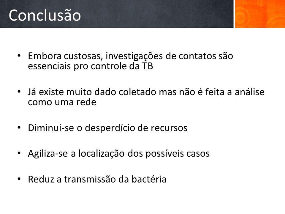 Conclusão Embora custosas, investigações de contatos são essenciais pro controle da TB.