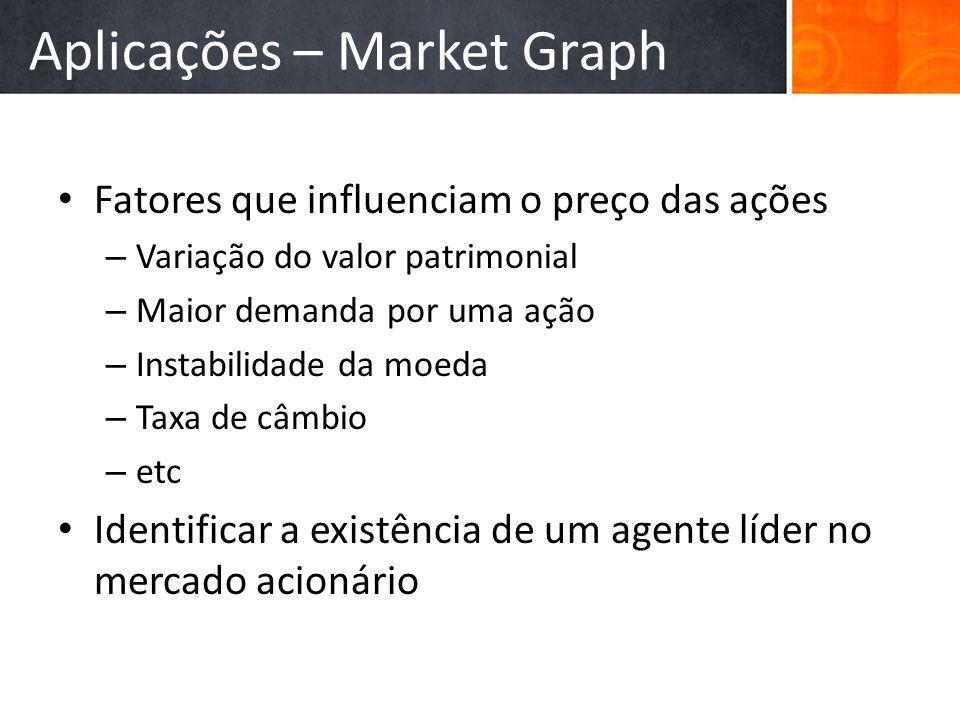 Aplicações – Market Graph