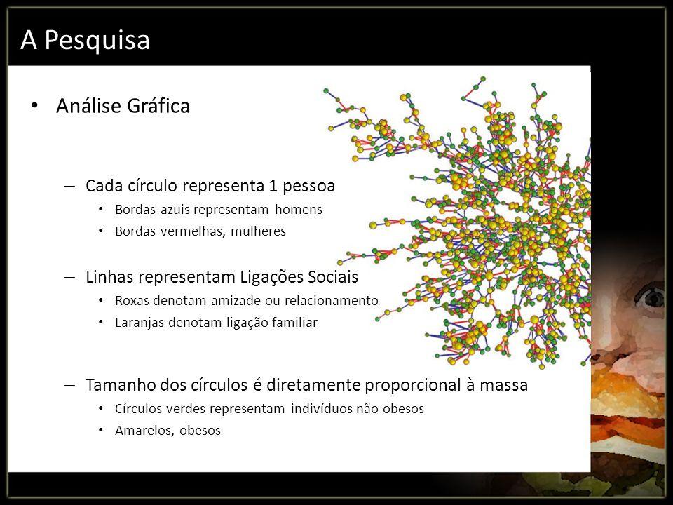 A Pesquisa Análise Gráfica Cada círculo representa 1 pessoa