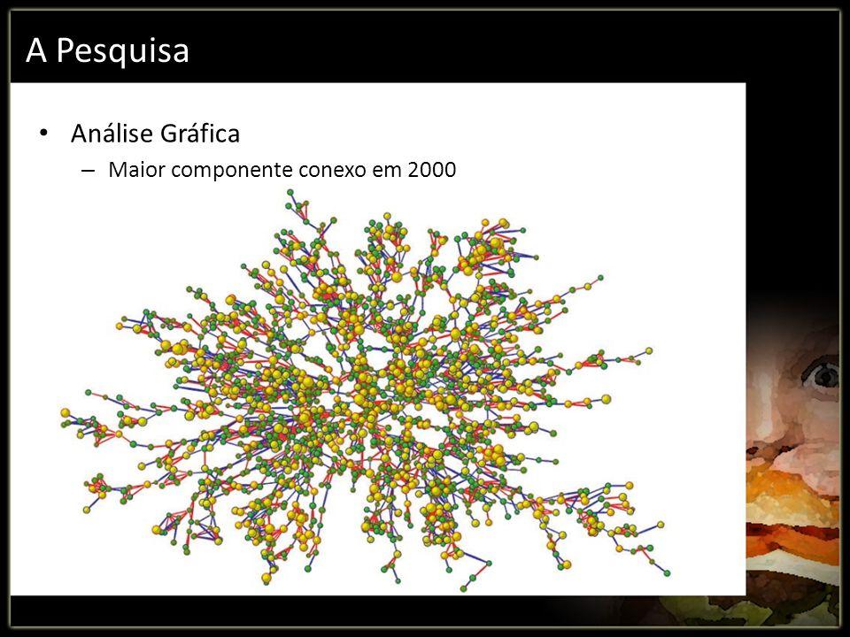 A Pesquisa Análise Gráfica Maior componente conexo em 2000