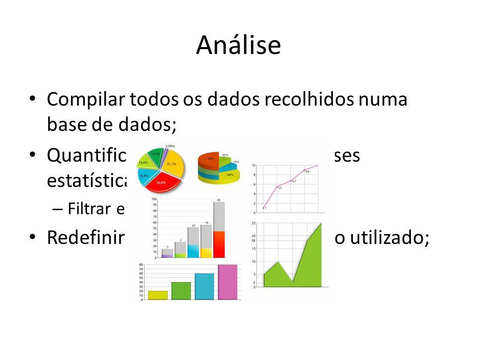 Análise Compilar todos os dados recolhidos numa base de dados;
