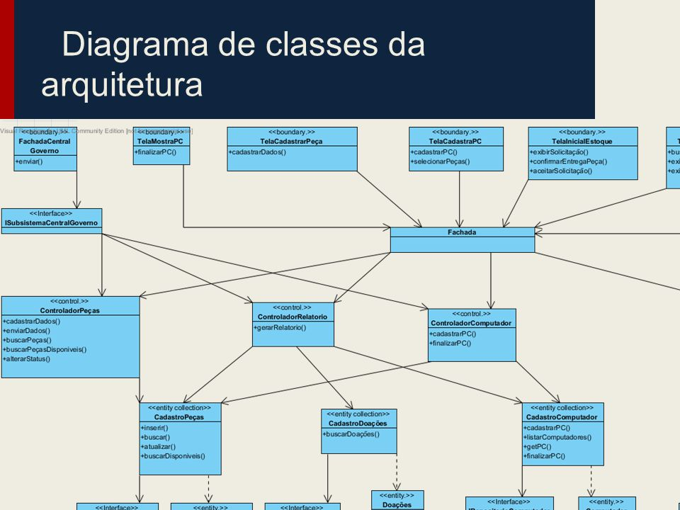 Diagrama de classes da arquitetura