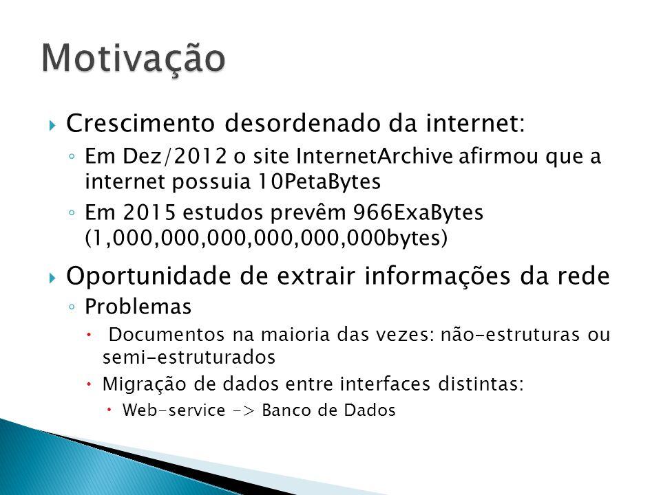 Motivação Crescimento desordenado da internet: