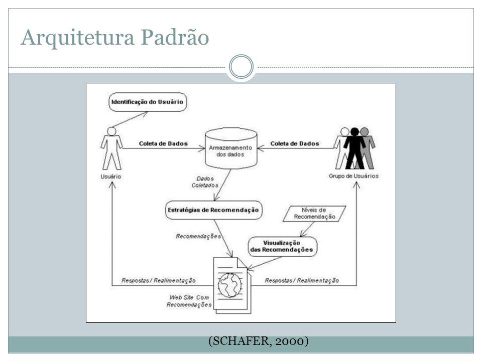 Arquitetura Padrão (SCHAFER, 2000)