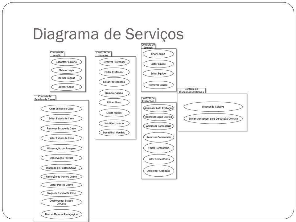 Diagrama de Serviços