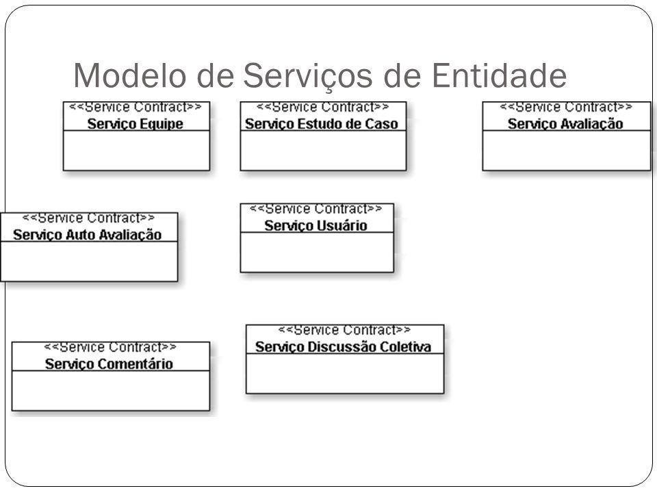 Modelo de Serviços de Entidade