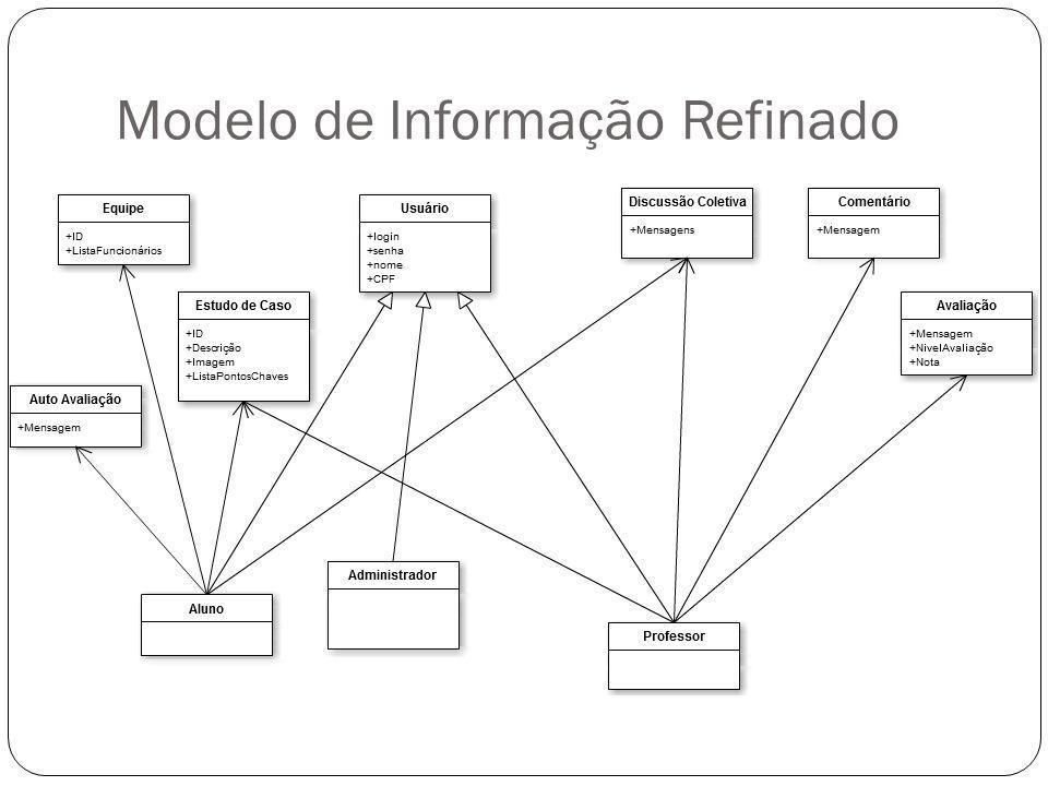 Modelo de Informação Refinado