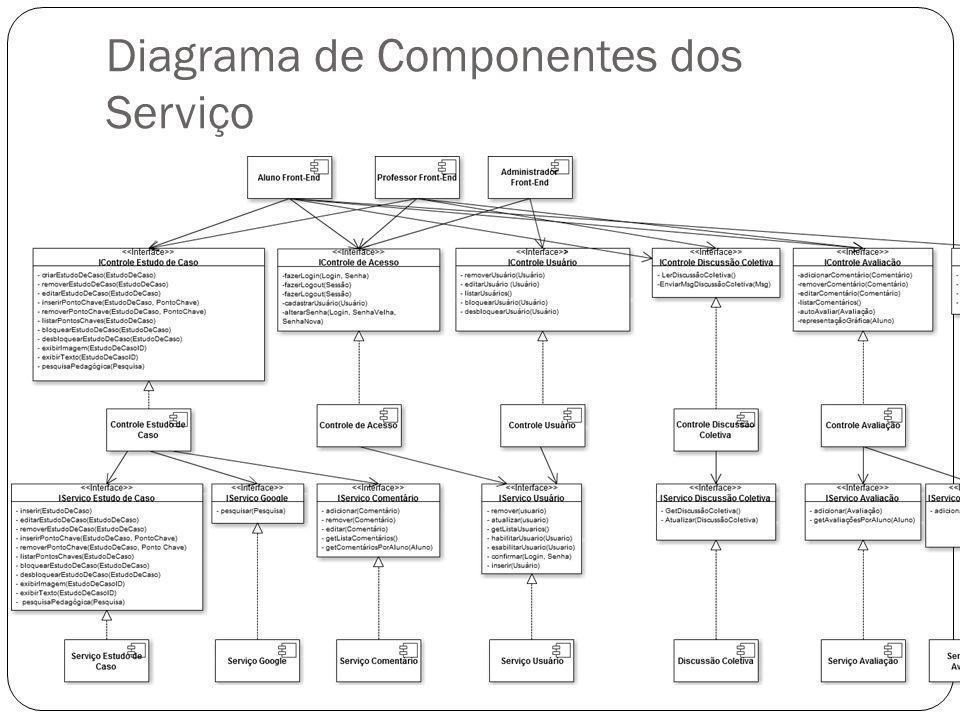 Diagrama de Componentes dos Serviço