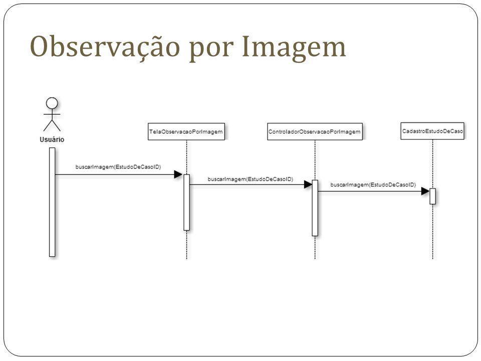 Observação por Imagem