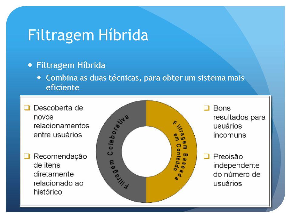 Filtragem Híbrida Filtragem Híbrida