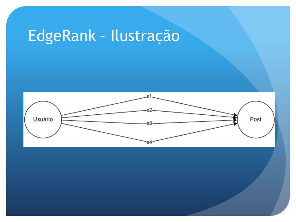 EdgeRank - Ilustração