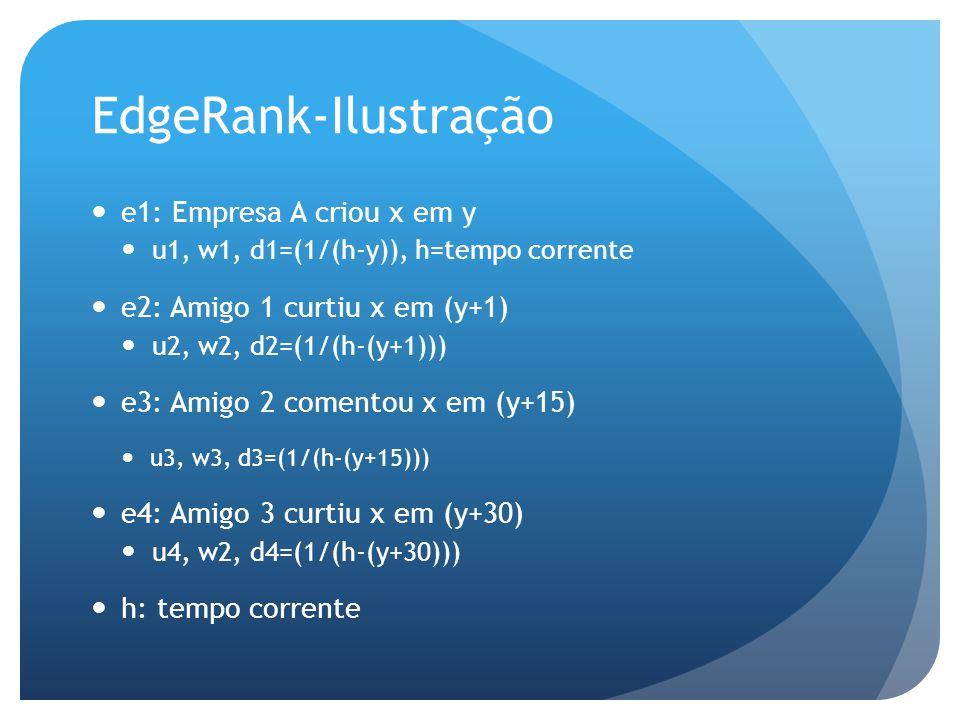 EdgeRank-Ilustração e1: Empresa A criou x em y