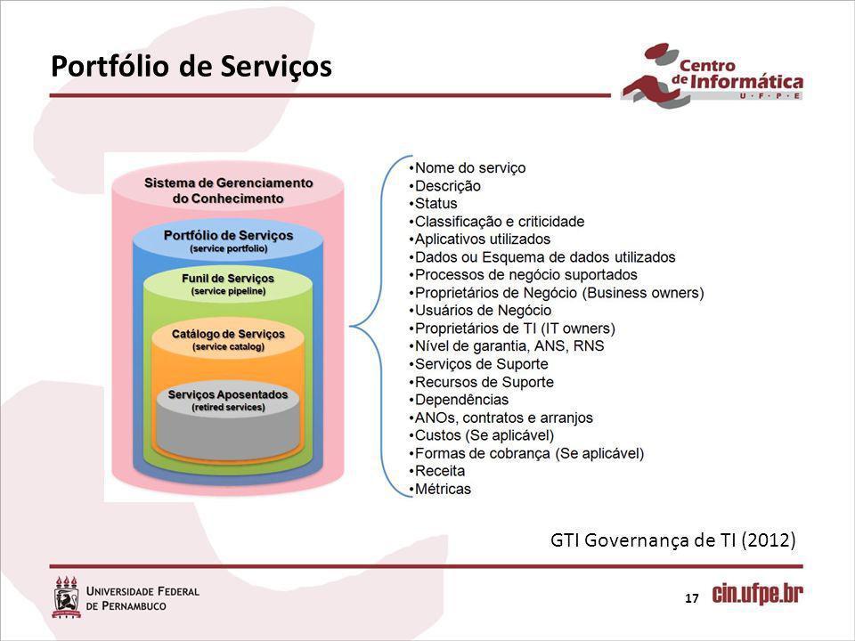 Portfólio de Serviços GTI Governança de TI (2012)