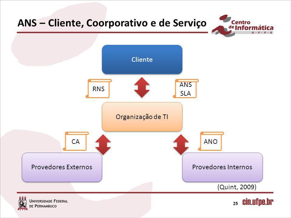 ANS – Cliente, Coorporativo e de Serviço