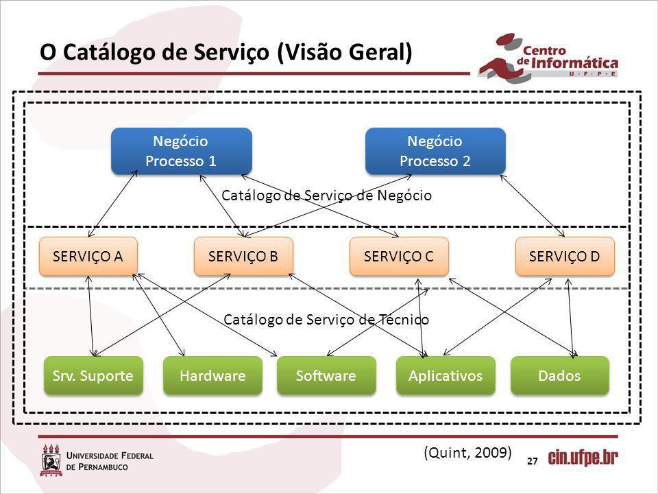 O Catálogo de Serviço (Visão Geral)