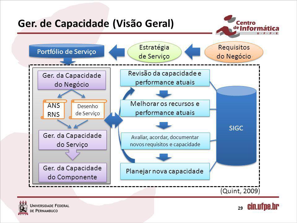 Ger. de Capacidade (Visão Geral)