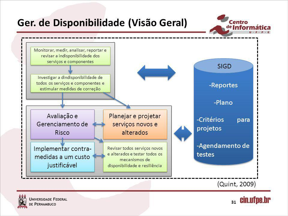 Ger. de Disponibilidade (Visão Geral)
