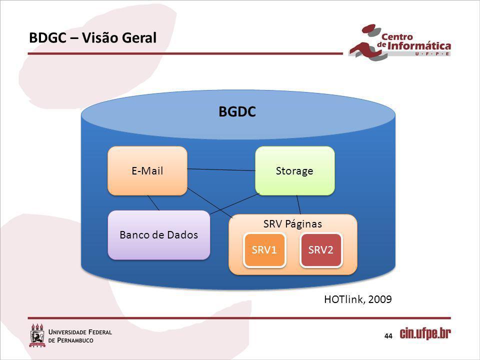 BDGC – Visão Geral BGDC E-Mail Storage Banco de Dados SRV Páginas SRV1