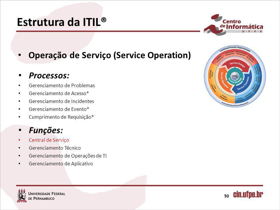 Estrutura da ITIL® Operação de Serviço (Service Operation) Processos: