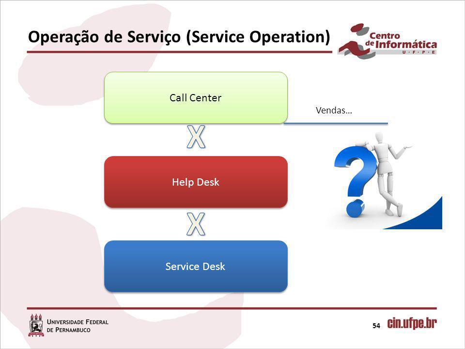 Operação de Serviço (Service Operation)