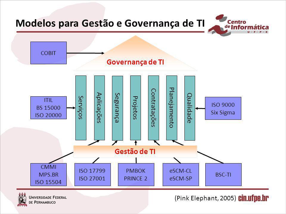Modelos para Gestão e Governança de TI