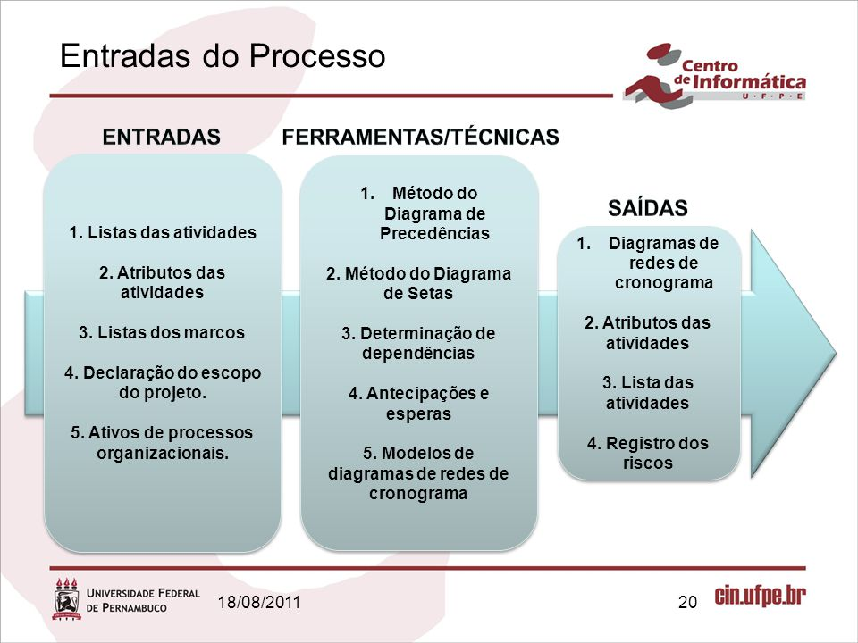 Entradas do Processo ENTRADAS SAÍDAS FERRAMENTAS/TÉCNICAS