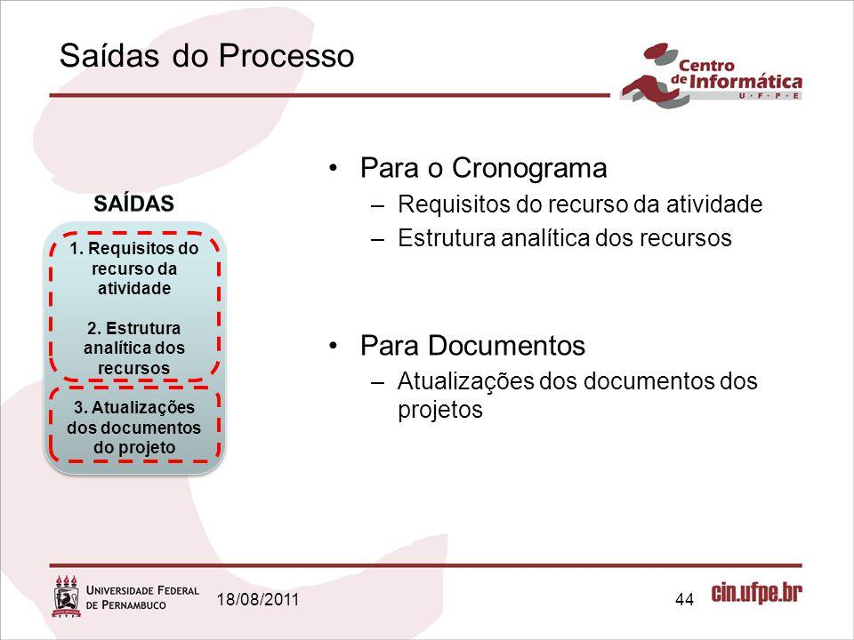 Saídas do Processo Para o Cronograma Para Documentos