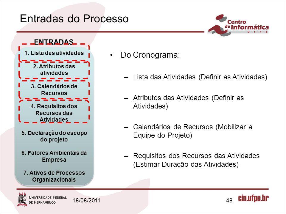 Entradas do Processo Do Cronograma: ENTRADAS