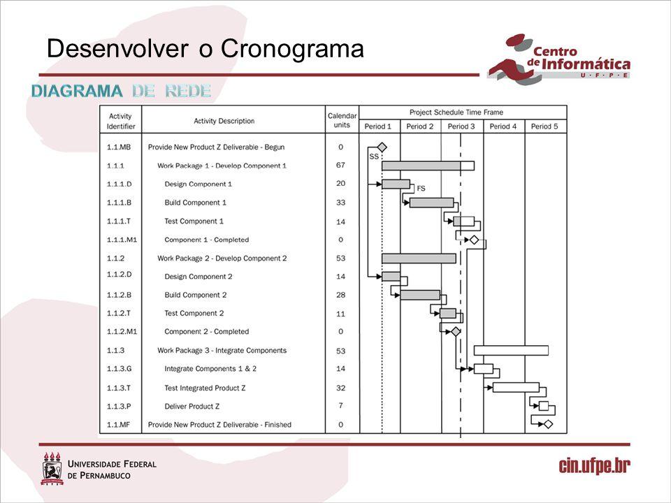 Desenvolver o Cronograma